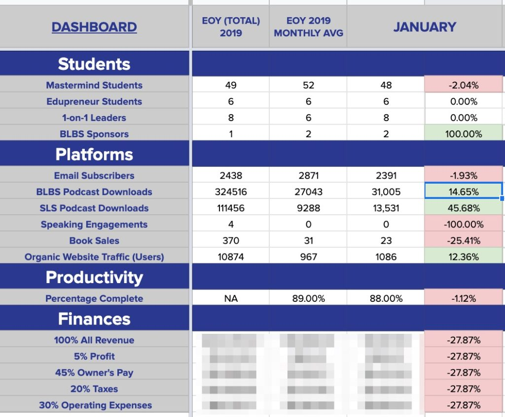 here's a look at my january 2020 dashboard and results