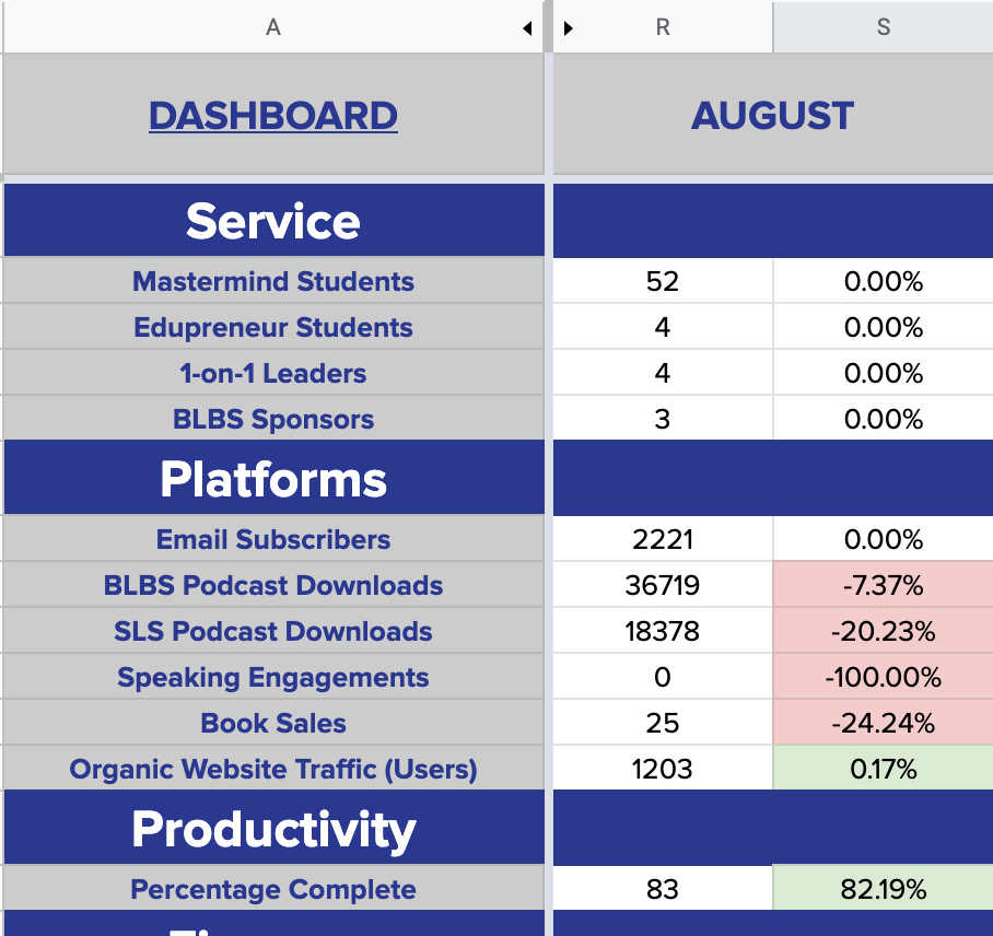 My August 2020 Dashboard Results