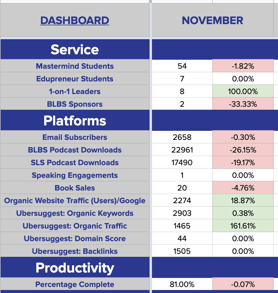 November 2020 Results