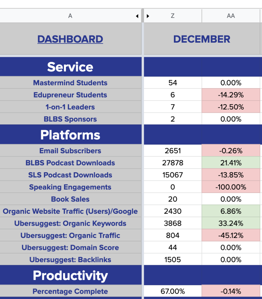 December 2020 Results & Q4 OKR Reflection