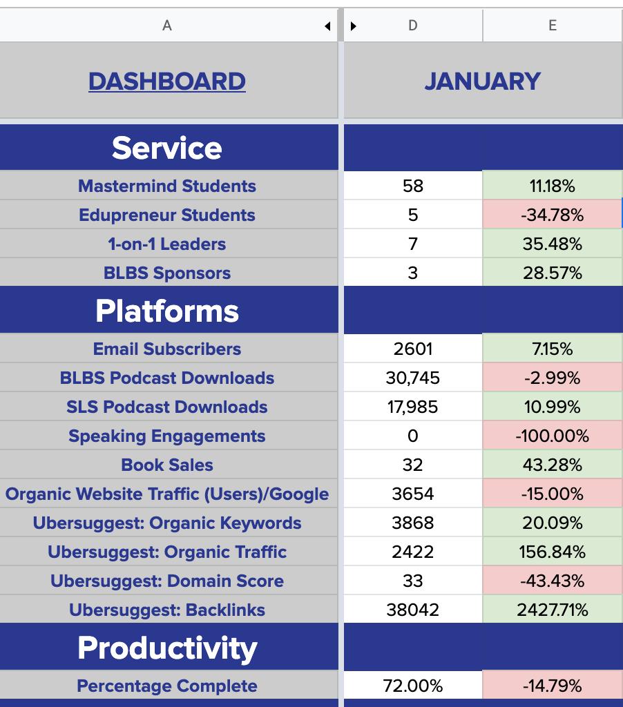 My January 2021 dashboard